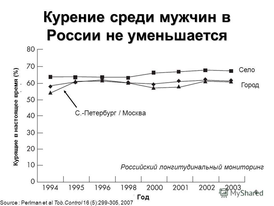 36 Курение среди мужчин в России не уменьшается Село Город С.-Петербург / Москва Source : Perlman et al Tob.Control 16 (5):299-305, 2007 Российский лонгитудинальный мониторинг Курящие в настоящее время (%) Год