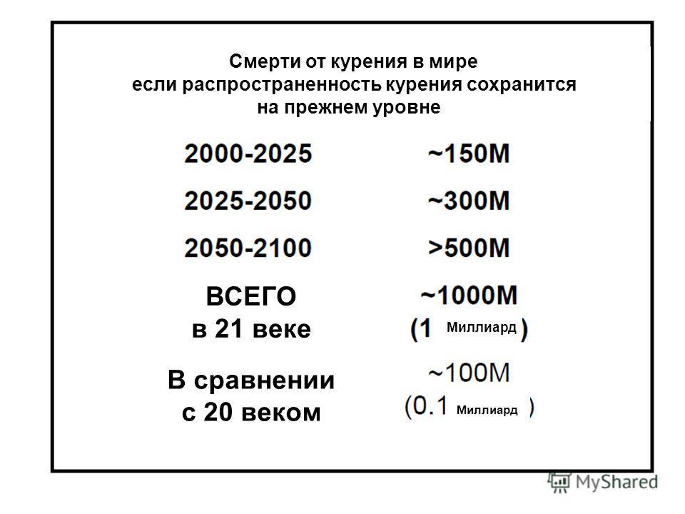 39 Смерти от курения в мире если распространенность курения сохранится на прежнем уровне ВСЕГО в 21 веке В сравнении с 20 веком Миллиард