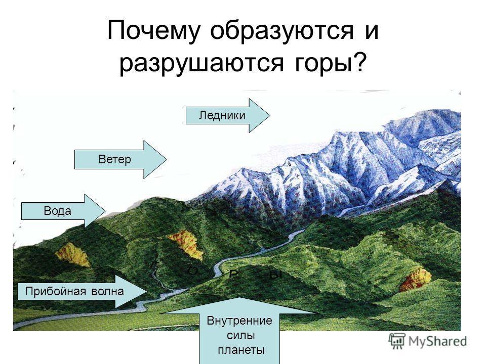 Почему образуются и разрушаются горы? Внутренние силы планеты Прибойная волна Вода Ветер Ледники