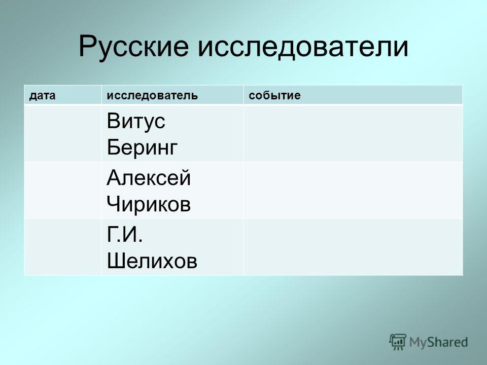 Русские исследователи датаисследовательсобытие Витус Беринг Алексей Чириков Г.И. Шелихов