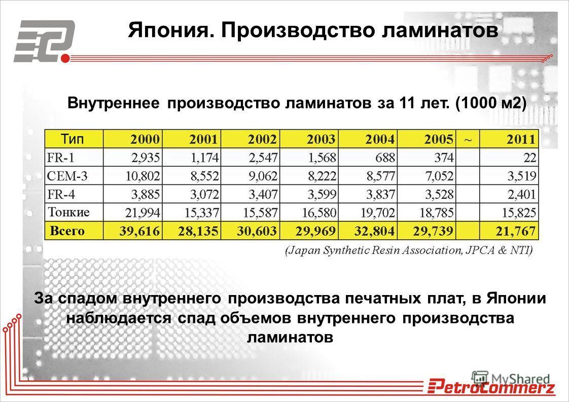 Япония. Производство ламинатов Внутреннее производство ламинатов за 11 лет. (1000 м2) За спадом внутреннего производства печатных плат, в Японии наблюдается спад объемов внутреннего производства ламинатов