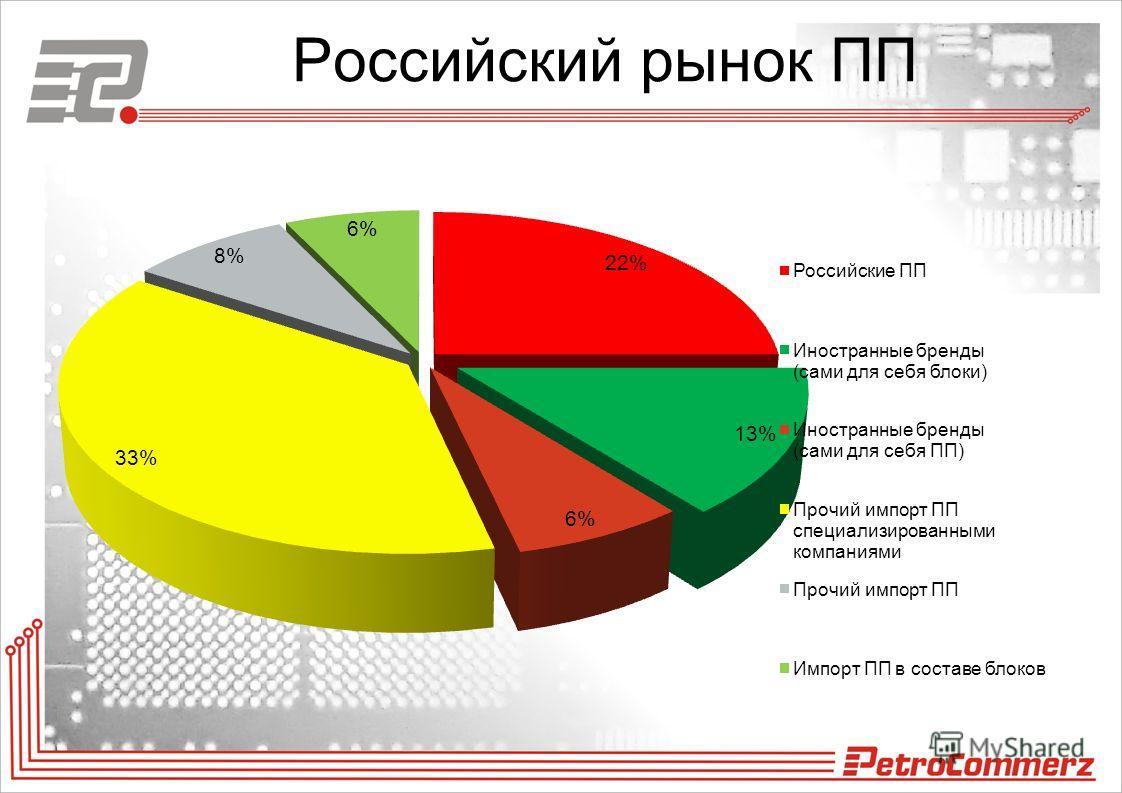 Российский рынок ПП