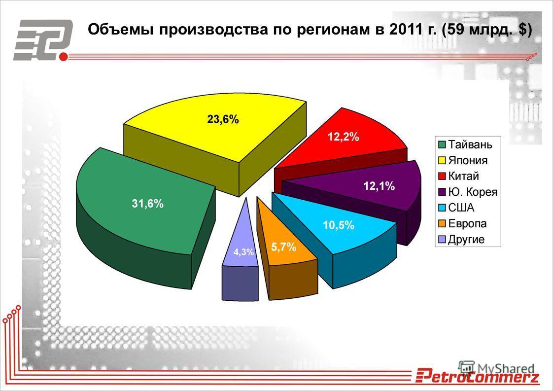 Объемы производства по регионам в 2011 г. (59 млрд. $)