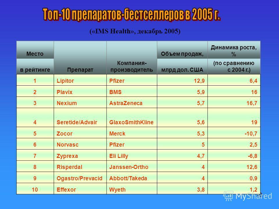 10 Место Препарат Компания- производитель Объем продаж, Динамика роста, % в рейтингемлрд дол. США (по сравнению с 2004 г.) 1LipitorPfizer12,96,4 2PlavixBMS5,916 3NexiumAstraZeneсa5,716,7 4Seretide/AdvairGlaxoSmithKline5,619 5ZocorMerck5,3-10,7 6Norva