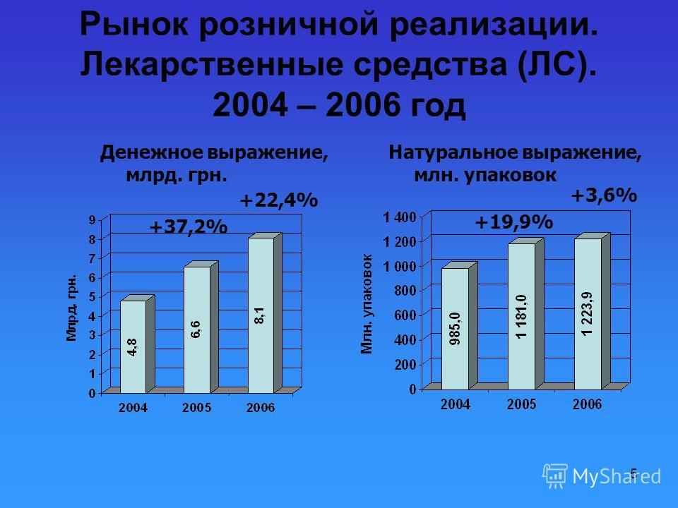 5 Рынок розничной реализации. Лекарственные средства (ЛС). 2004 – 2006 год +37,2% +22,4% Денежное выражение, млрд. грн. Натуральное выражение, млн. упаковок +19,9% +3,6%