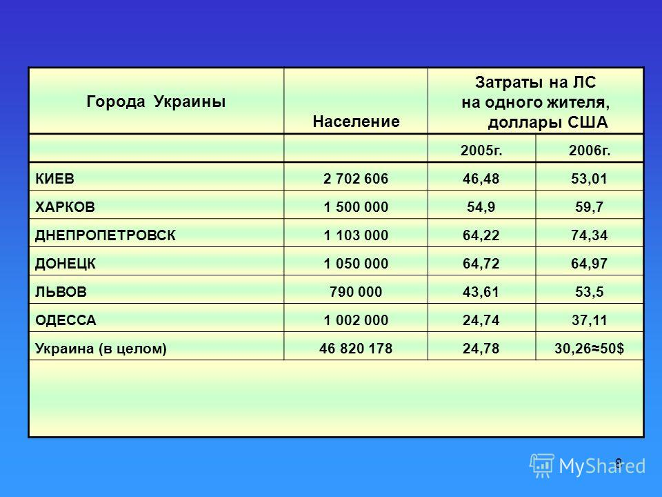 8 Города Украины Население Затраты на ЛС на одного жителя, доллары США 2005г.2006г. КИЕВ2 702 60646,4853,01 ХАРКОВ1 500 00054,959,7 ДНЕПРОПЕТРОВСК1 103 00064,2274,34 ДОНЕЦК1 050 00064,7264,97 ЛЬВОВ790 00043,6153,5 ОДЕССА1 002 00024,7437,11 Украина (в