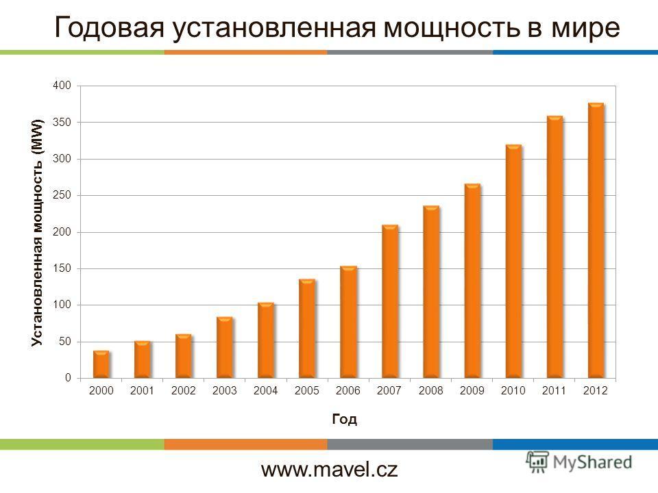 www.mavel.cz Годовая установленная мощность в мире