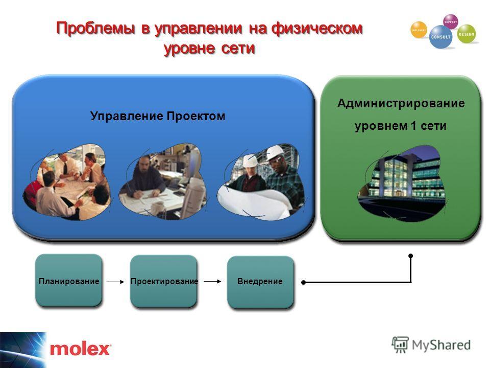 Проблемы в управлении на физическом уровне сети Управление Проектом Планирование Проектирование Внедрение Администрирование уровнем 1 сети