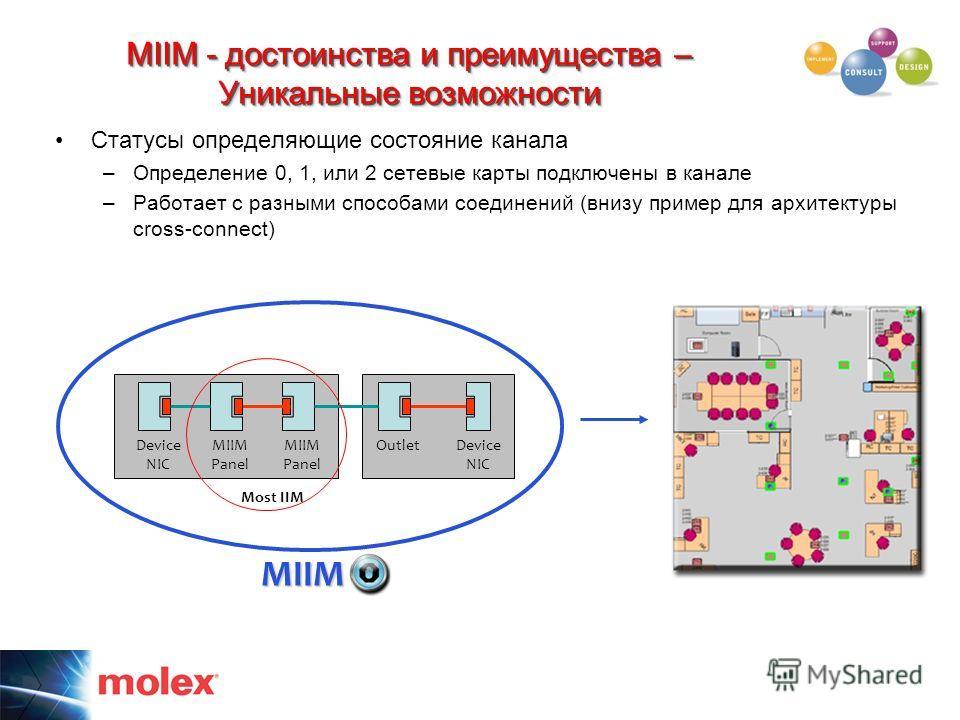 MIIM - достоинства и преимущества – Уникальные возможности Статусы определяющие состояние канала –Определение 0, 1, или 2 сетевые карты подключены в канале –Работает с разными способами соединений (внизу пример для архитектуры cross-connect) Device N