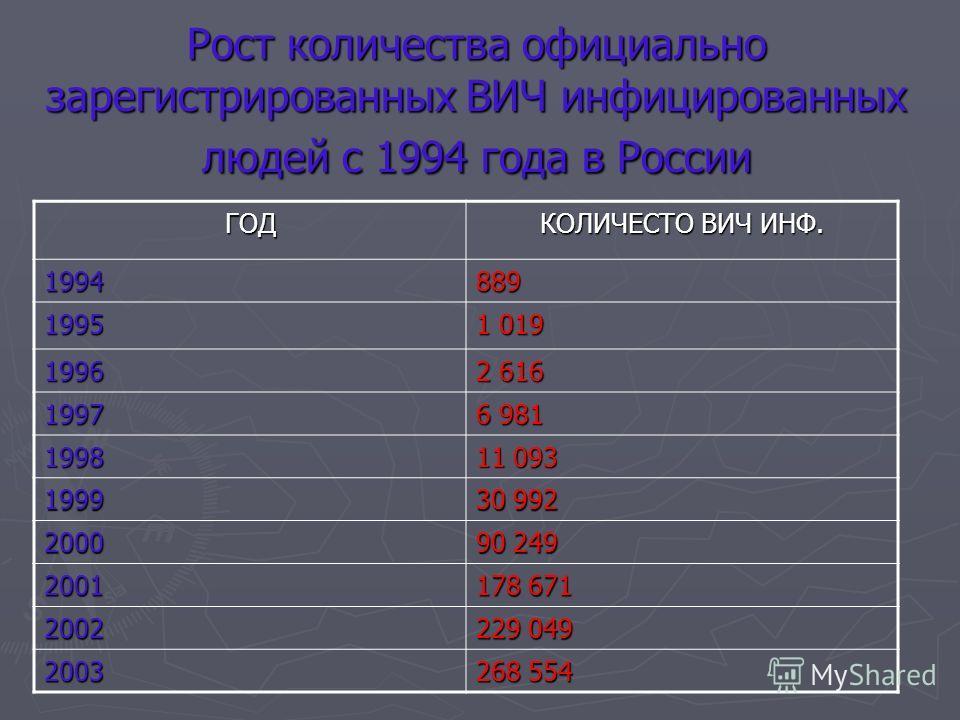Рост количества официально зарегистрированных ВИЧ инфицированных людей с 1994 года в России ГОД КОЛИЧЕСТО ВИЧ ИНФ. 1994889 1995 1 019 1996 2 616 1997 6 981 1998 11 093 1999 30 992 2000 90 249 2001 178 671 2002 229 049 2003 268 554