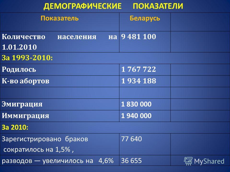 ПоказательБеларусь Количество населения на 1.01.2010 9 481 100 За 1993-2010: Родилось1 767 722 К-во абортов1 934 188 Эмиграция 1 830 000 Иммиграция 1 940 000 За 2010: Зарегистрировано браков сократилось на 1,5%, 77 640 разводов увеличилось на 4,6%36