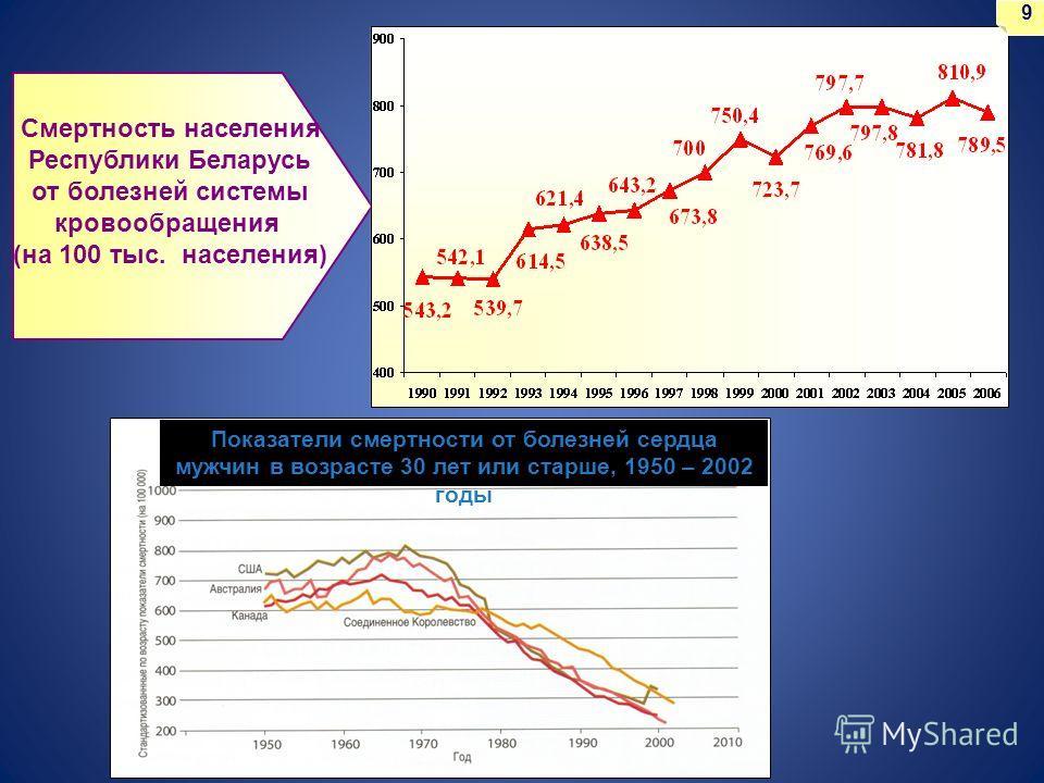 Смертность населения Республики Беларусь от болезней системы кровообращения (на 100 тыс. населения) 9 Показатели смертности от болезней сердца мужчин в возрасте 30 лет или старше, 1950 – 2002 годы
