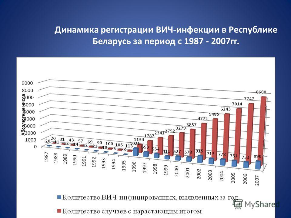 Динамика регистрации ВИЧ-инфекции в Республике Беларусь за период с 1987 - 2007гг.