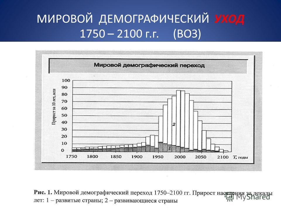 МИРОВОЙ ДЕМОГРАФИЧЕСКИЙ УХОД 1750 – 2100 г.г. (ВОЗ)