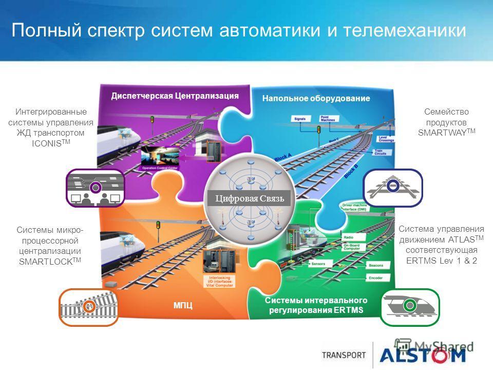 Полный спектр систем автоматики и телемеханики Диспетчерская Централизация Напольное оборудование Цифровая Связь Системы интервального регулирования ERTMS МПЦ Семейство продуктов SMARTWAY TM Система управления движением ATLAS TM соответствующая ERTMS