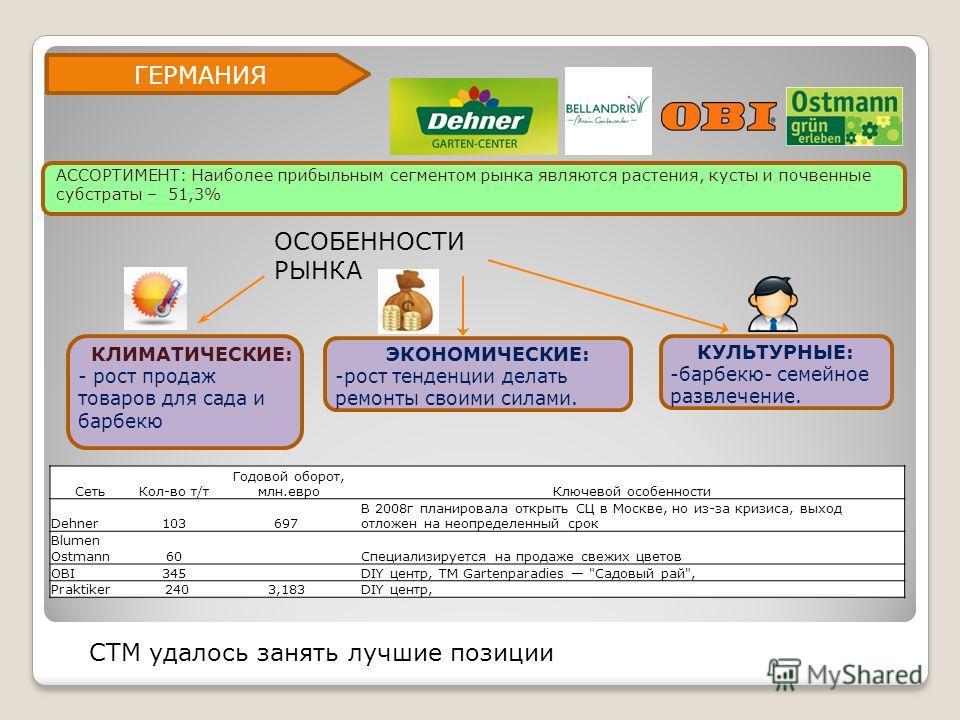ГЕРМАНИЯ СетьКол-во т/т Годовой оборот, млн.евроКлючевой особенности Dehner103697 В 2008г планировала открыть СЦ в Москве, но из-за кризиса, выход отложен на неопределенный срок Blumen Ostmann60Специализируется на продаже свежих цветов OBI345DIY цент