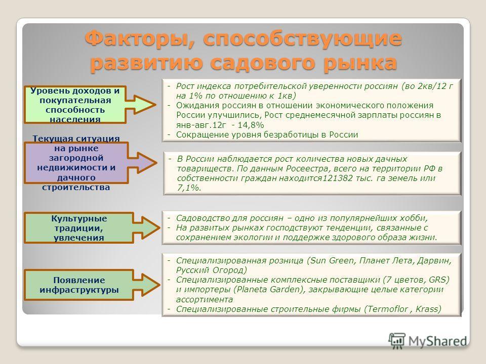 Факторы, способствующие развитию садового рынка Культурные традиции, увлечения -Садоводство для россиян – одно из популярнейших хобби, -На развитых рынках господствуют тенденции, связанные с сохранением экологии и поддержке здорового образа жизни. Те