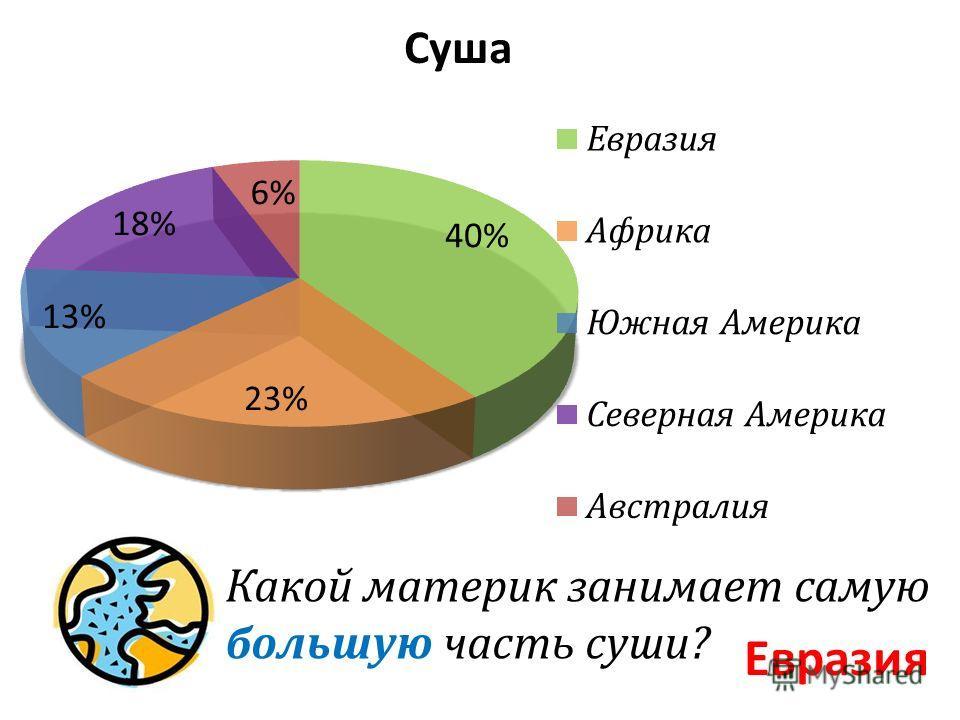 Какой материк занимает самую большую часть суши? Евразия