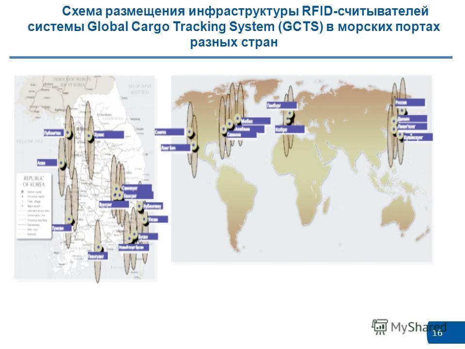 16 Схема размещения инфраструктуры RFID-считывателей системы Global Cargo Tracking System (GCTS) в морских портах разных стран