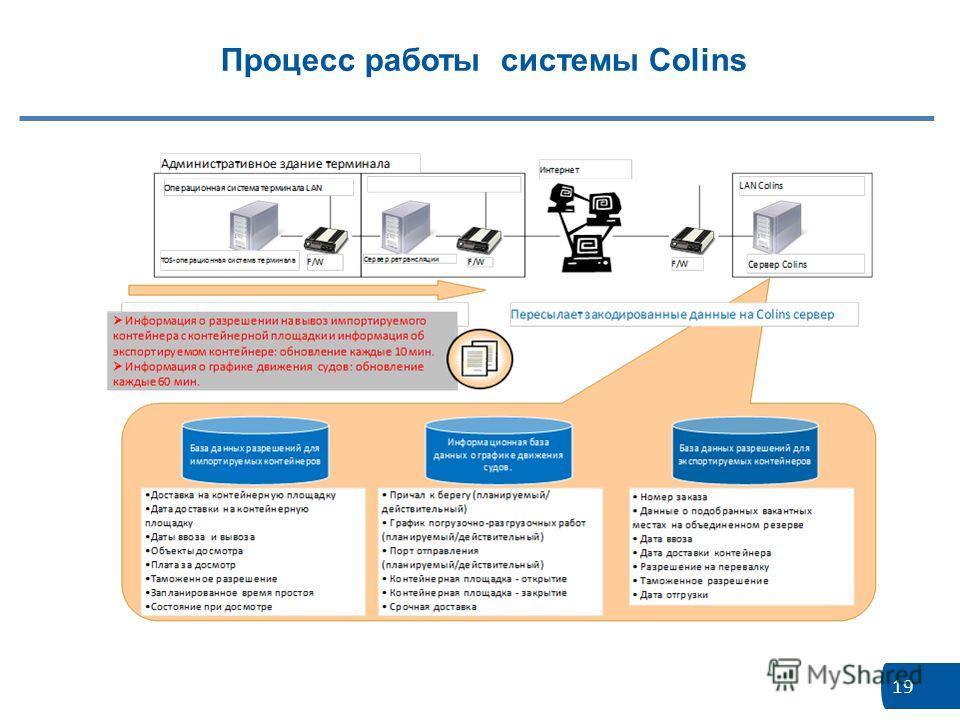 19 Процесс работы системы Colins