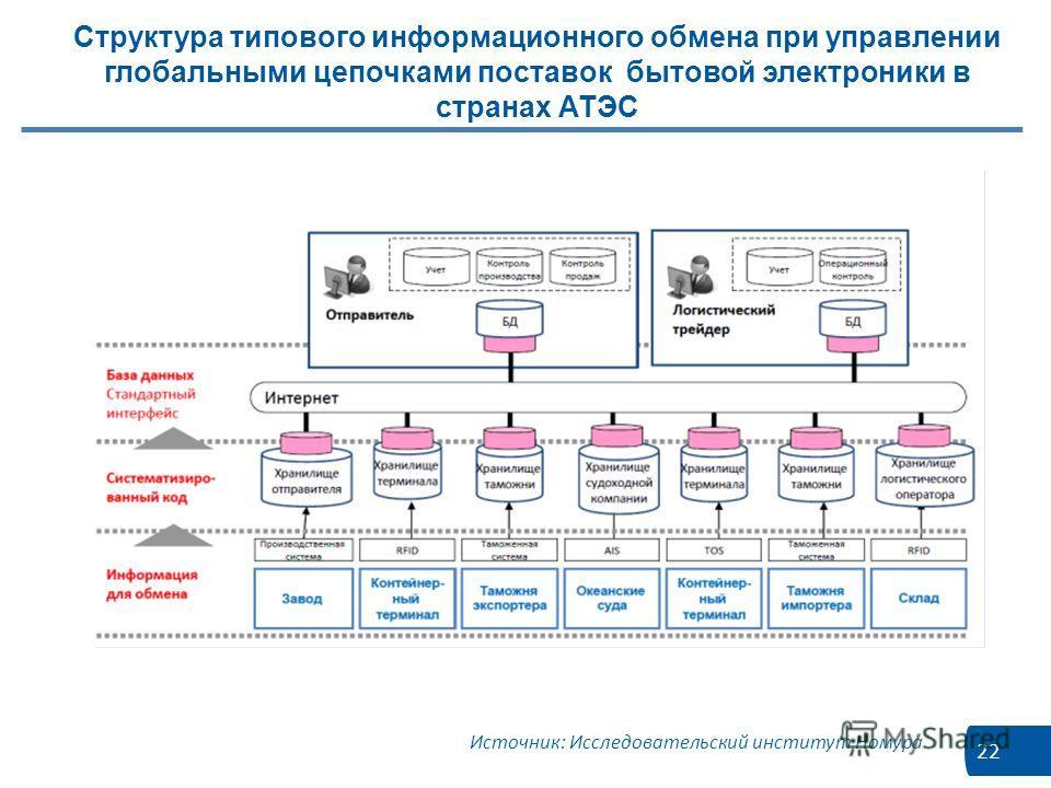 22 Структура типового информационного обмена при управлении глобальными цепочками поставок бытовой электроники в странах АТЭС Источник: Исследовательский институт Номура