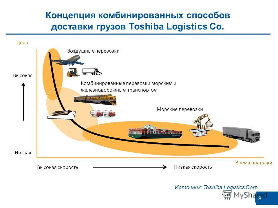 8 Источник: Toshiba Logistics Corp. Концепция комбинированных способов доставки грузов Toshiba Logistics Co. Высокая Низкая Высокая скорость Низкая скорость Время поставки Цена Воздушные перевозки Комбинированные перевозки морским и железнодорожным т