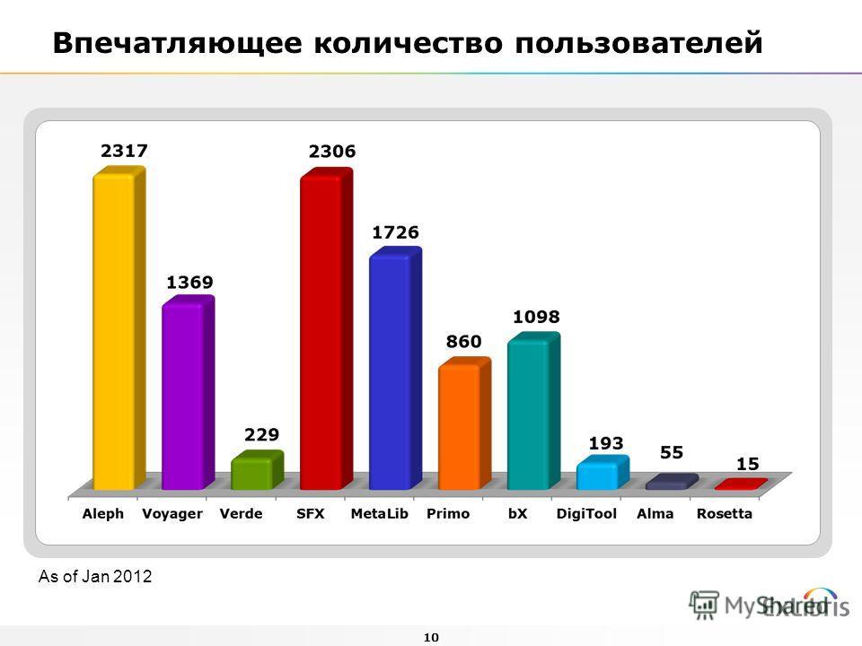 10 Впечатляющее количество пользователей As of Jan 2012