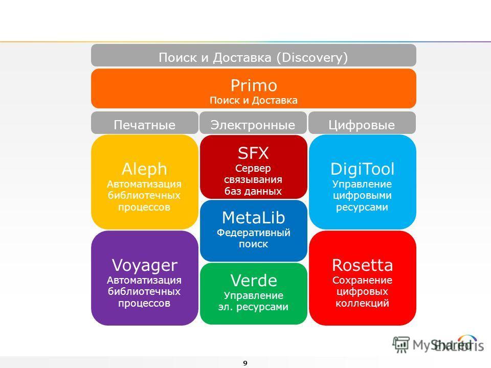 9 Поиск и Доставка (Discovery) ПечатныеЭлектронныеЦифровые Aleph Автоматизация библиотечных процессов Voyager Автоматизация библиотечных процессов SFX Сервер связывания баз данных MetaLib Федеративный поиск Verde Управление эл. ресурсами DigiTool Упр