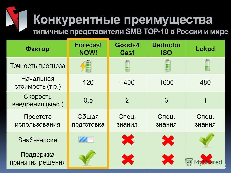 Конкурентные преимущества типичные представители SMB TOP-10 в России и мире Фактор Forecast NOW! Goods4 Cast Deductor ISO Lokad Точность прогноза Начальная стоимость (т.р.) 12014001600480 Скорость внедрения (мес.) 0.5231 Простота использования Общая