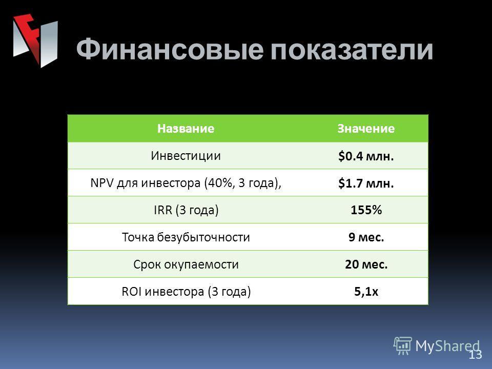 Финансовые показатели НазваниеЗначение Инвестиции$0.4 млн. NPV для инвестора (40%, 3 года),$1.7 млн. IRR (3 года)155% Точка безубыточности9 мес. Срок окупаемости20 мес. ROI инвестора (3 года)5,1х 13