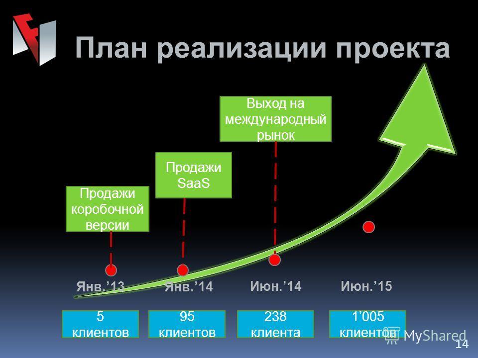 План реализации проекта 14 Июн.14Июн.15 5 клиентов 95 клиентов 238 клиента 1005 клиентов Продажи коробочной версии Выход на международный рынок Продажи SaaS Янв.14Янв.13