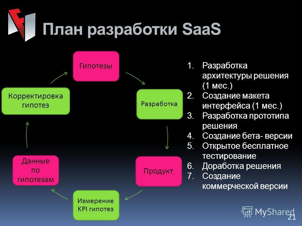 План разработки SaaS 21 Гипотезы Разработка Продукт Измерение KPI гипотез Данные по гипотезам Корректировка гипотез 1.Разработка архитектуры решения (1 мес.) 2.Создание макета интерфейса (1 мес.) 3.Разработка прототипа решения 4.Создание бета- версии