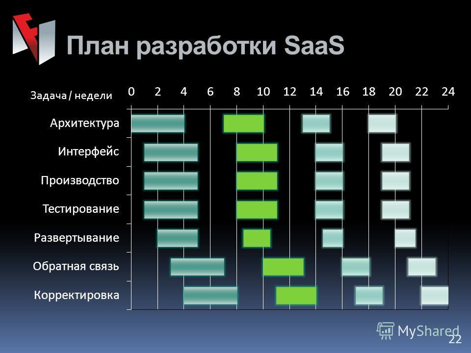 План разработки SaaS 22 Задача / недели