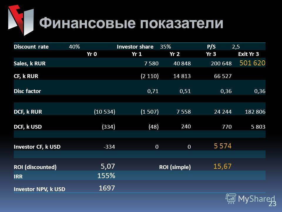 23 Discount rate40% Investor share 35%P/S2,5 Yr 0Yr 1Yr 2Yr 3Exit Yr 3 Sales, k RUR 7 58040 848 200 648 501 620 CF, k RUR (2 110) 14 813 66 527 Disc factor 0,71 0,51 0,36 DCF, k RUR (10 534) (1 507) 7 558 24 244 182 806 DCF, k USD(334) (48) 240 770 5