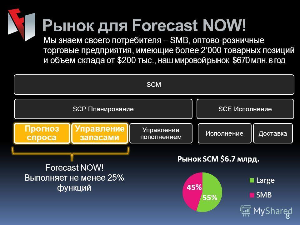 Рынок для Forecast NOW! 8 Мы знаем своего потребителя – SMB, оптово-розничные торговые предприятия, имеющие более 2000 товарных позиций и объем склада от $200 тыс., наш мировой рынок $670 млн. в год SCMSCP Планирование Прогноз спроса Управление запас