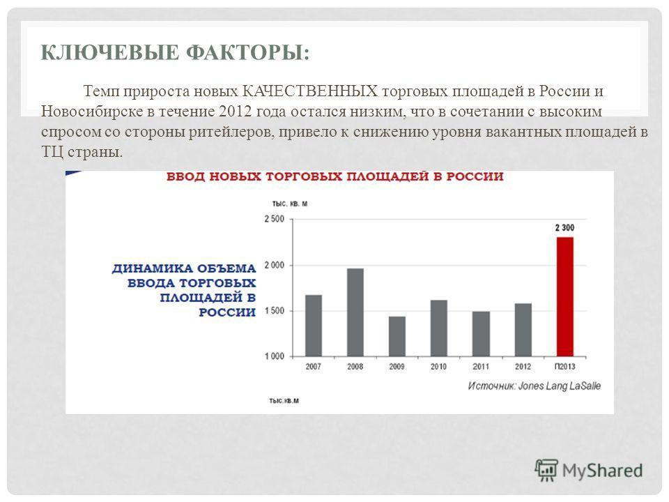 КЛЮЧЕВЫЕ ФАКТОРЫ: Темп прироста новых КАЧЕСТВЕННЫХ торговых площадей в России и Новосибирске в течение 2012 года остался низким, что в сочетании с высоким спросом со стороны ритейлеров, привело к снижению уровня вакантных площадей в ТЦ страны.
