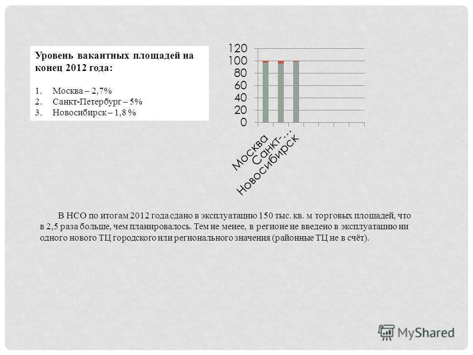 Уровень вакантных площадей на конец 2012 года: 1.Москва – 2,7% 2.Санкт-Петербург – 5% 3.Новосибирск – 1,8 % В НСО по итогам 2012 года сдано в эксплуатацию 150 тыс. кв. м торговых площадей, что в 2,5 раза больше, чем планировалось. Тем не менее, в рег