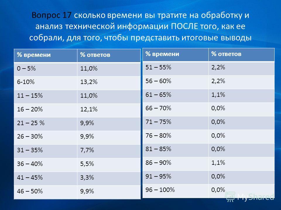 Вопрос 17 сколько времени вы тратите на обработку и анализ технической информации ПОСЛЕ того, как ее собрали, для того, чтобы представить итоговые выводы % времени% ответов 0 – 5%11,0% 6-10%13,2% 11 – 15%11,0% 16 – 20%12,1% 21 – 25 %9,9% 26 – 30%9,9%