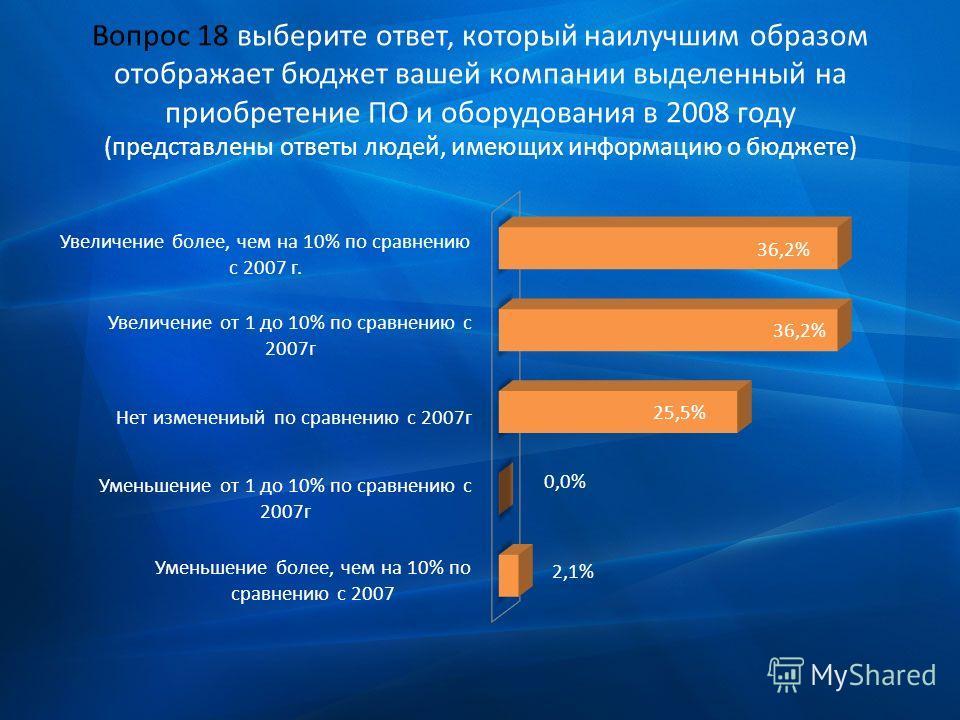 Вопрос 18 выберите ответ, который наилучшим образом отображает бюджет вашей компании выделенный на приобретение ПО и оборудования в 2008 году (представлены ответы людей, имеющих информацию о бюджете)