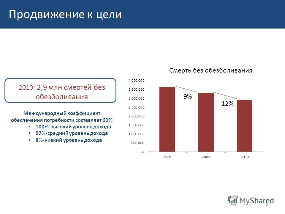 9% 12% Смерть без обезболивания Продвижение к цели 2010: 2,9 млн смертей без обезболивания Международный коэффициент обеспечения потребности составляет 60% 100%-высокий уровень дохода 57%-средний уровень дохода 8%-низкий уровень дохода 6