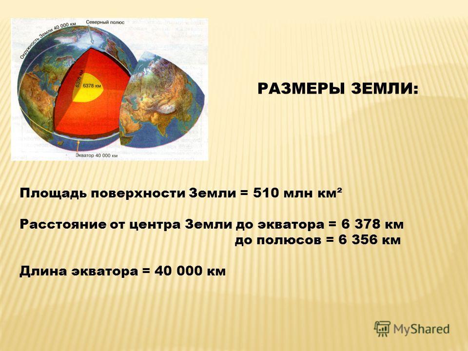 РАЗМЕРЫ ЗЕМЛИ: Площадь поверхности Земли = 510 млн км² Расстояние от центра Земли до экватора = 6 378 км до полюсов = 6 356 км Длина экватора = 40 000 км