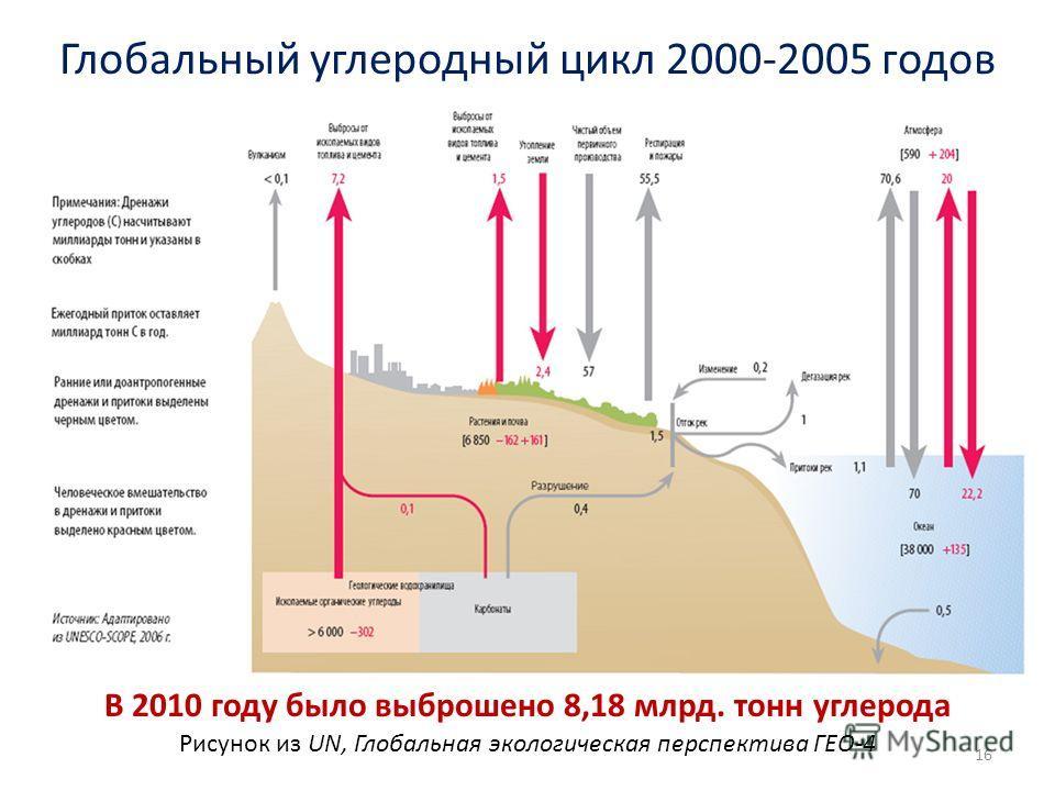 16 В 2010 году было выброшено 8,18 млрд. тонн углерода Рисунок из UN, Глобальная экологическая перспектива ГЕО-4 Глобальный углеродный цикл 2000-2005 годов