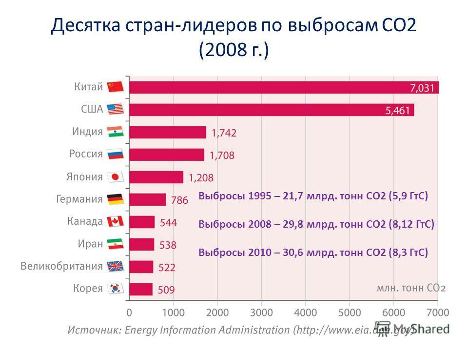 17 Объем выбросов 1995 – 21,7 млрд. тонн CO2 (5,9 ГтС) Объем выбросов 2008 – 29,8 млрд. тонн CO2 (8,12 ГтС) Объем выбросов 2010 – 30,6 млрд. тонн CO2 (8,3 ГтС) Десятка стран-лидеров по выбросам CO2 (2008 г.) Выбросы 1995 – 21,7 млрд. тонн CO2 (5,9 Гт