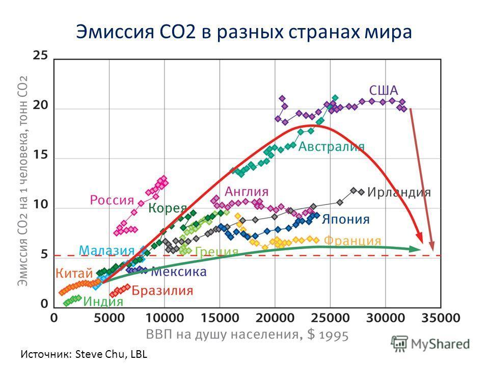 24 Эмиссия СО2 в разных странах мира Источник: Steve Chu, LBL