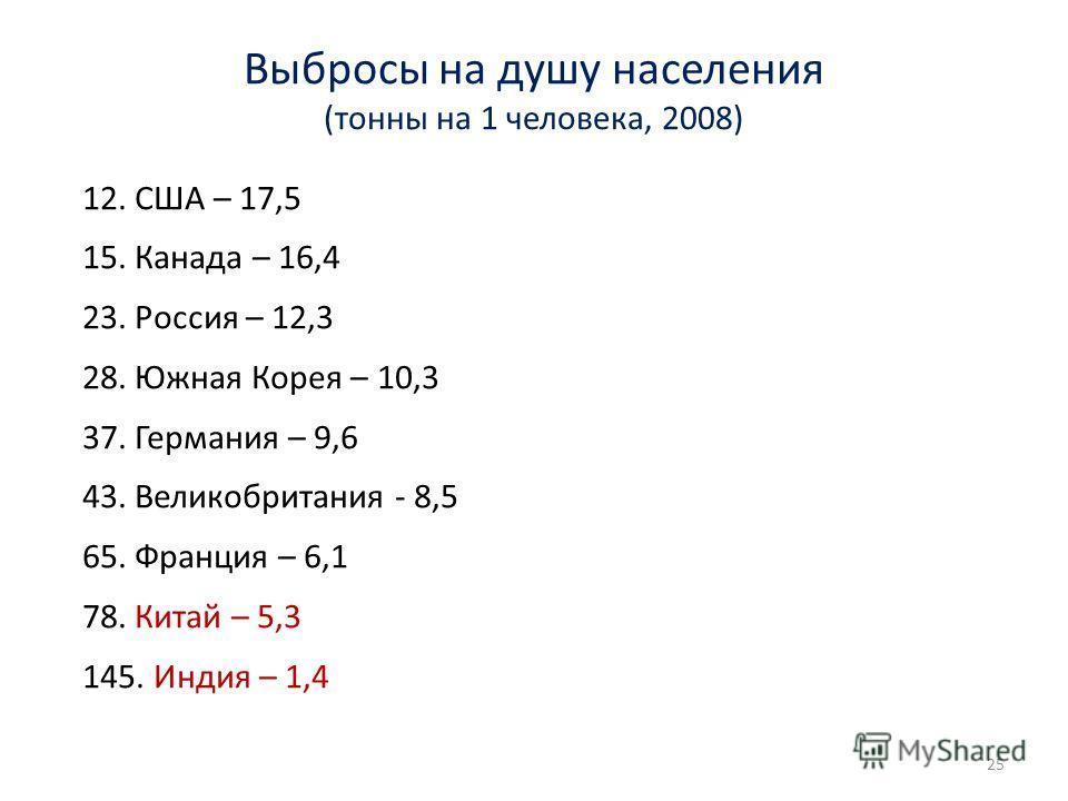 Выбросы на душу населения (тонны на 1 человека, 2008) 12. США – 17,5 15. Канада – 16,4 23. Россия – 12,3 28. Южная Корея – 10,3 37. Германия – 9,6 43. Великобритания - 8,5 65. Франция – 6,1 78. Китай – 5,3 145. Индия – 1,4 25