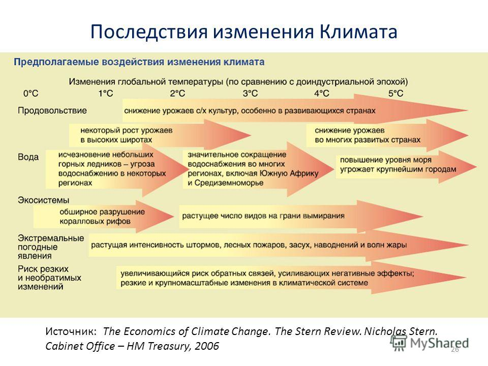 Последствия изменения Климата 26 Источник: The Economics of Climate Change. The Stern Review. Nicholas Stern. Cabinet Office – HM Treasury, 2006