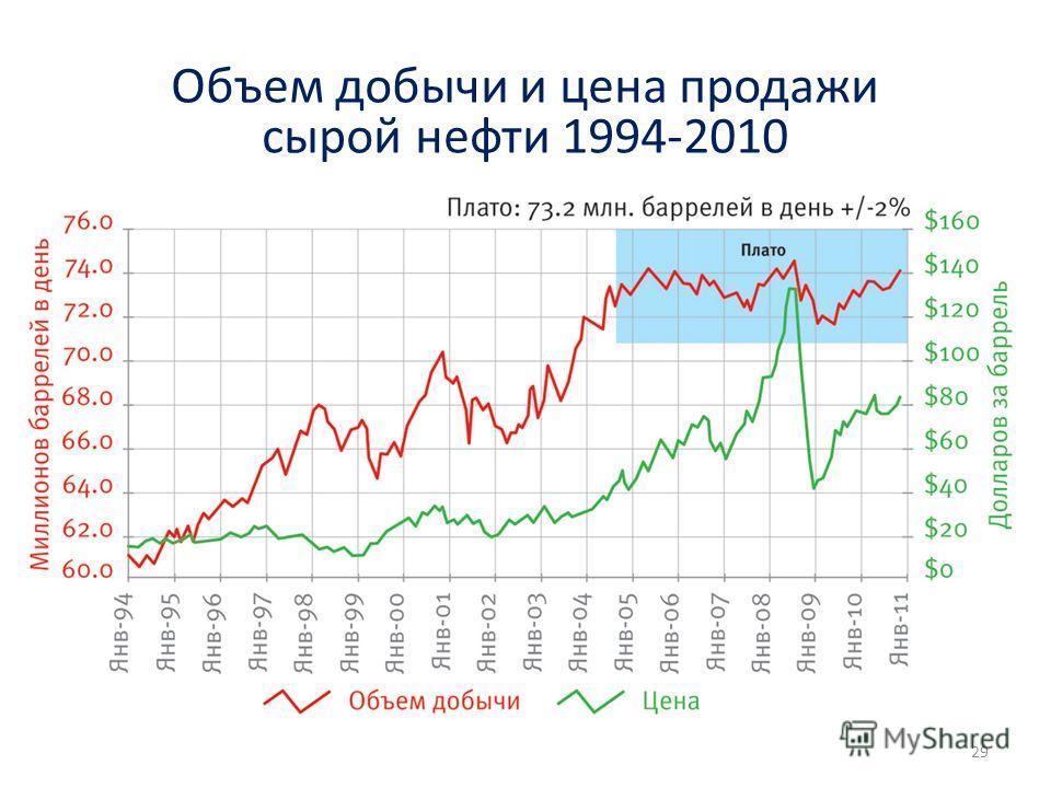 Объем добычи и цена продажи сырой нефти 1994-2010 29