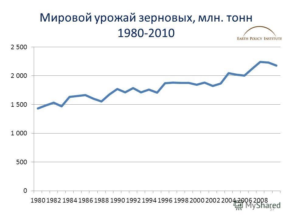 Мировой урожай зерновых, млн. тонн 1980-2010 57