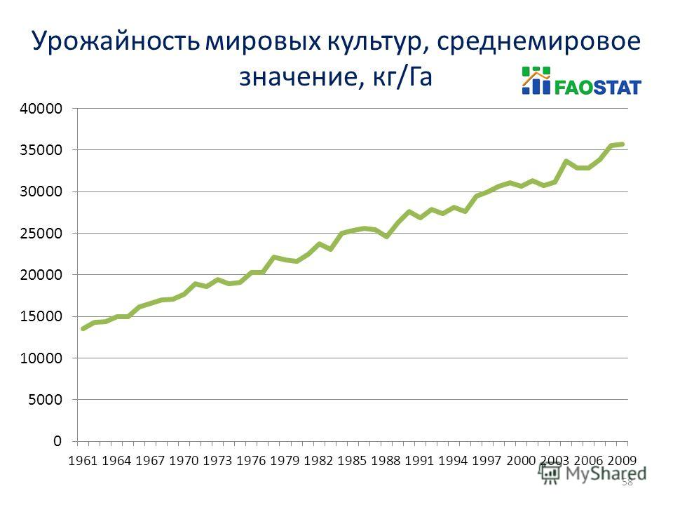 58 Урожайность мировых культур, среднемировое значение, кг/Га