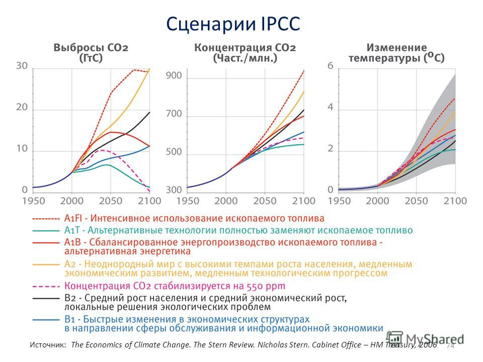 Сценарии IPCC 74 Источник: The Economics of Climate Change. The Stern Review. Nicholas Stern. Cabinet Office – HM Treasury, 2006